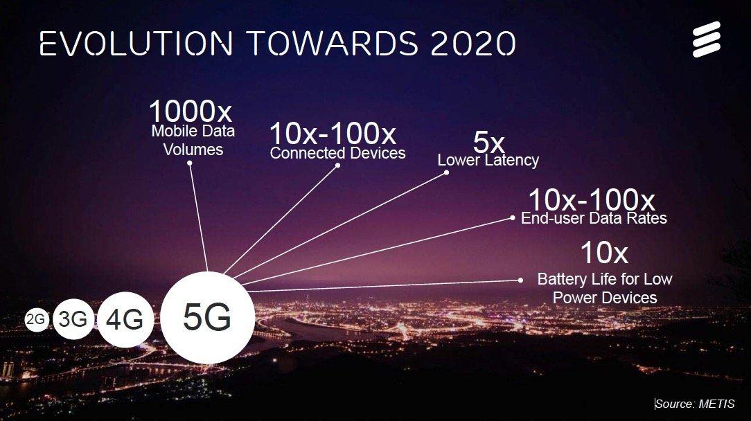 Teknologi 5G, Jaringan Internet Masa Depan dengan ...